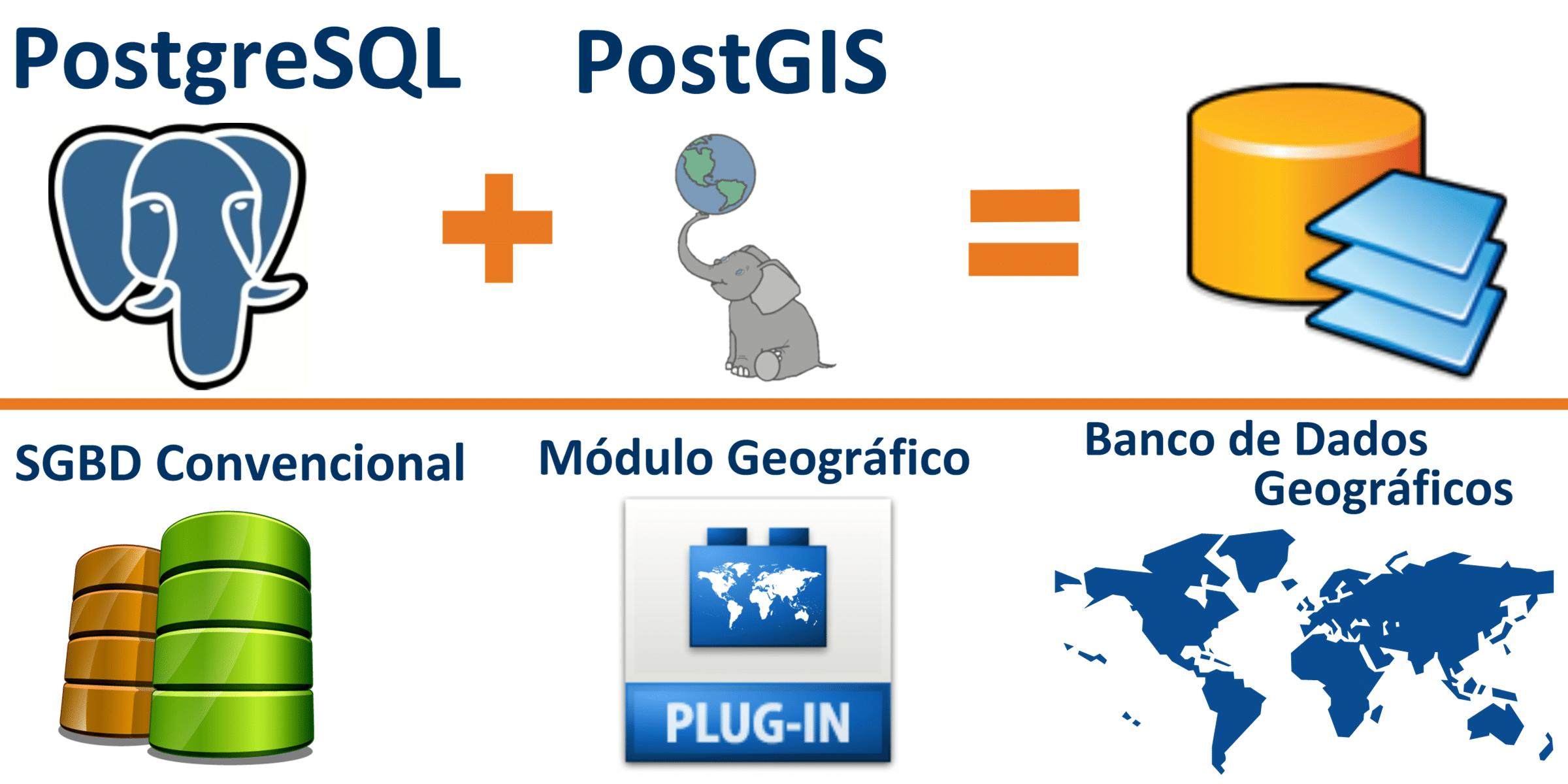 Relação entre PostgreSQL e PostGIS