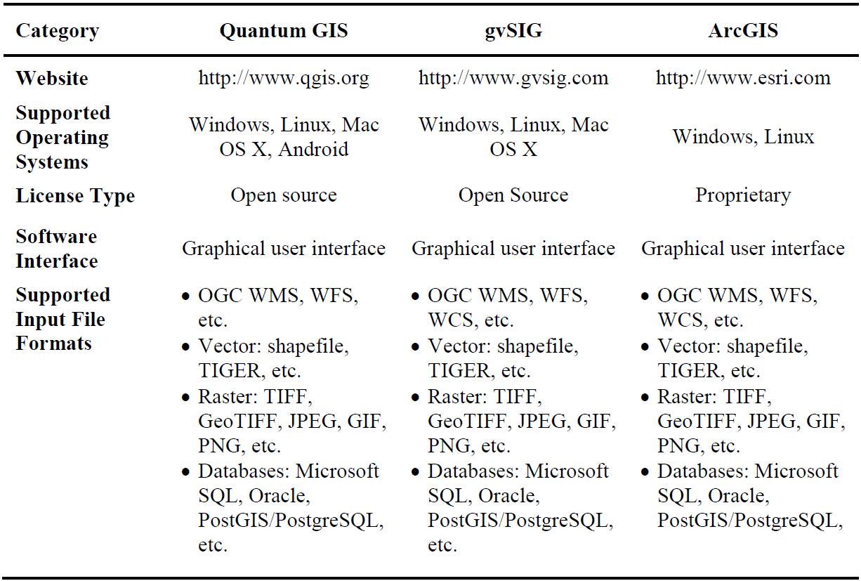 Comparação entre Softwares de SIG