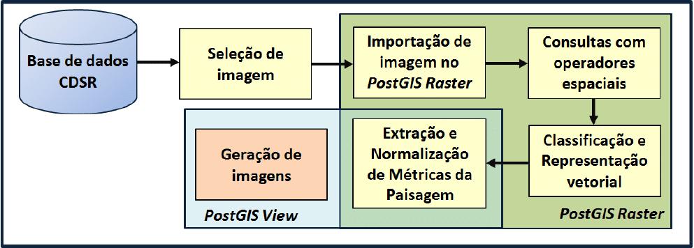 Aplicação de técnicas de processamento digital de imagens usando a extensão espacial PostGIS Raster em imagens de sensoriamento remoto