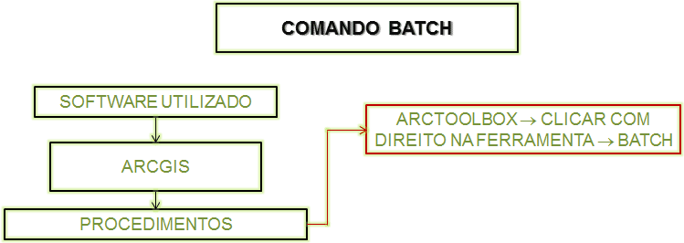 Comando Batch no ArcGIS
