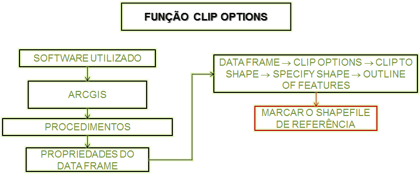 ArcGIS: Função Clip Options do Data Frame (Fluxograma)